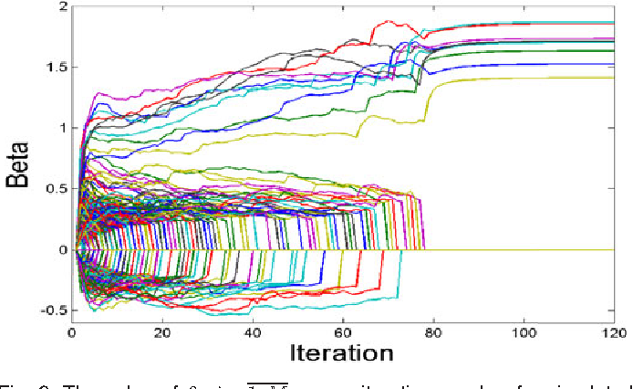 Figure 3 for Feature Selection with Annealing for Computer Vision and Big Data Learning