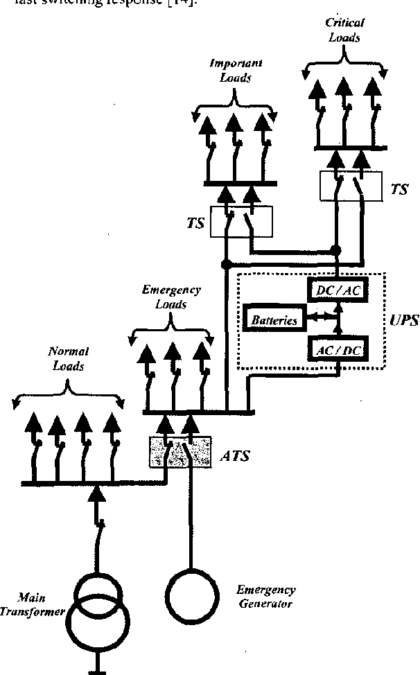 Figure I From Automatic Transfer Switch Ats Using Programmable