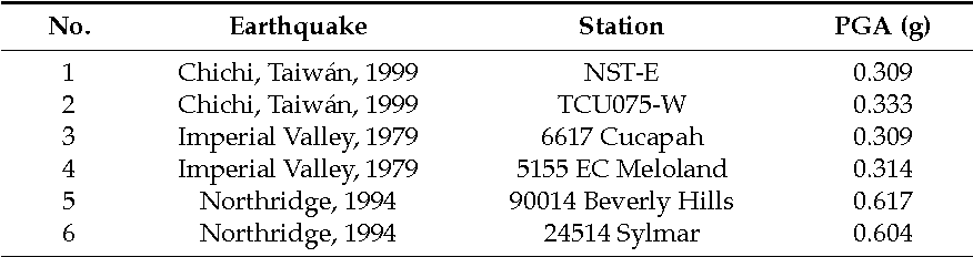 Table 4 from Evaluation of Soil-Structure Interaction on the Seismic