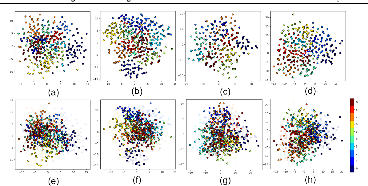 Figure 1 for Stochastic Neighbor Embedding with Gaussian and Student-t Distributions: Tutorial and Survey