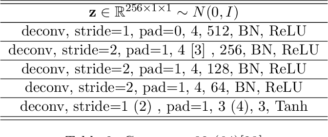 Figure 4 for Improved BiGAN training with marginal likelihood equalization