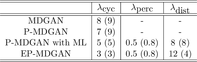 Figure 2 for Improved BiGAN training with marginal likelihood equalization