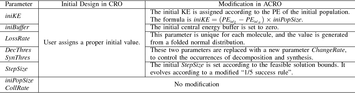 Figure 2 for Adaptive Chemical Reaction Optimization for Global Numerical Optimization