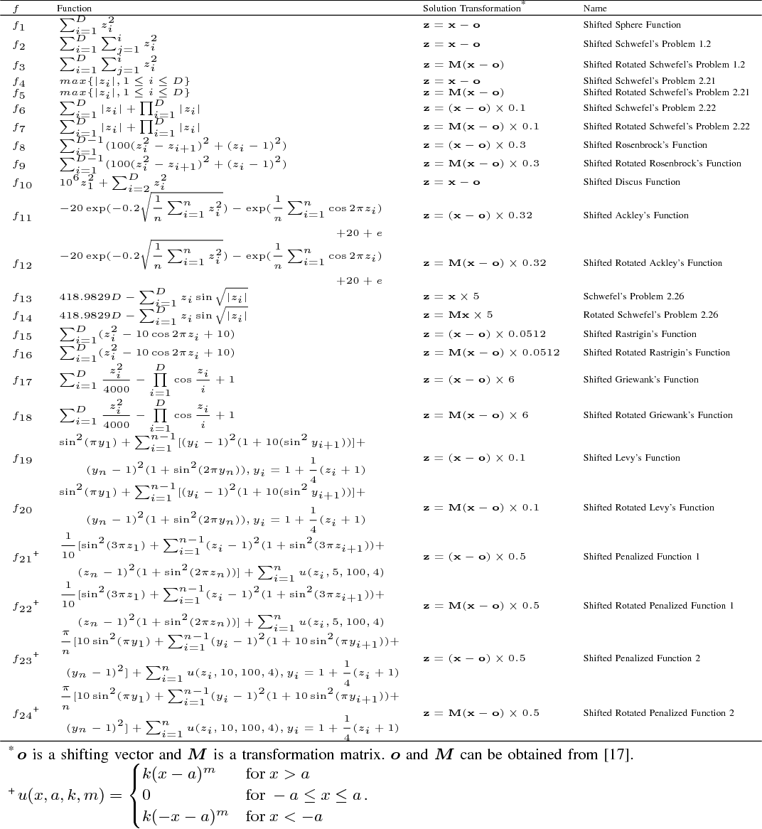Figure 3 for Adaptive Chemical Reaction Optimization for Global Numerical Optimization