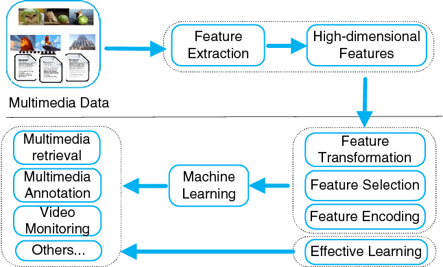 Figure 1 for Learning in High-Dimensional Multimedia Data: The State of the Art