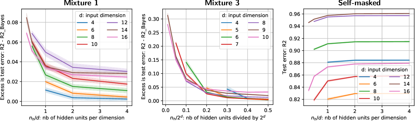 Figure 4 for Linear predictor on linearly-generated data with missing values: non consistency and solutions