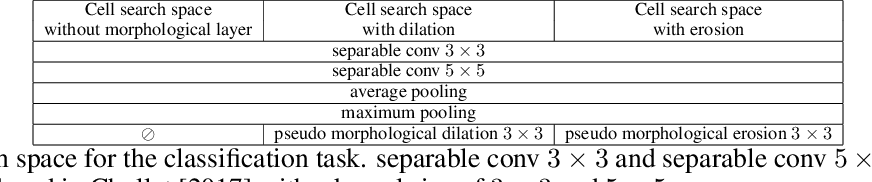 Figure 2 for Learning Deep Morphological Networks with Neural Architecture Search