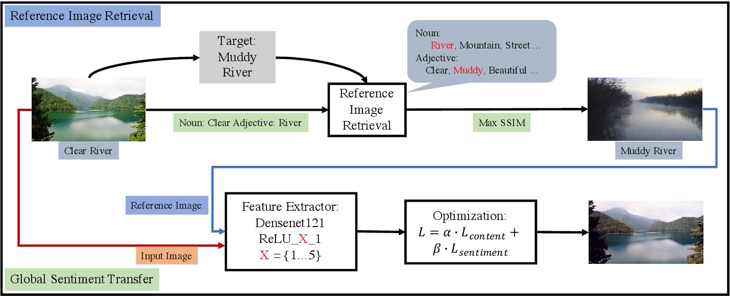 Figure 2 for Global Image Sentiment Transfer