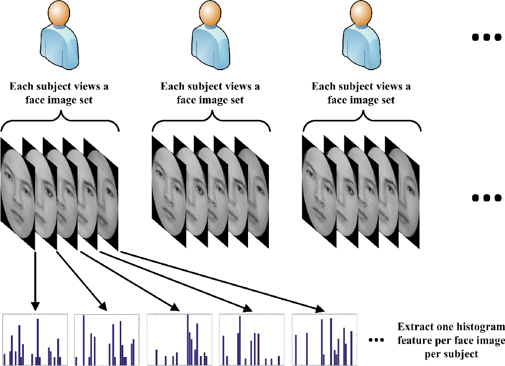 Autism As Disorder Of Prediction In >> Figure 2 From Efficient Autism Spectrum Disorder Prediction