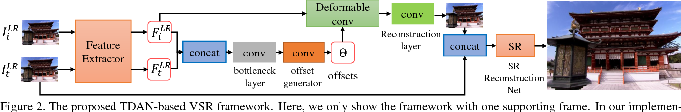 Figure 3 for TDAN: Temporally Deformable Alignment Network for Video Super-Resolution