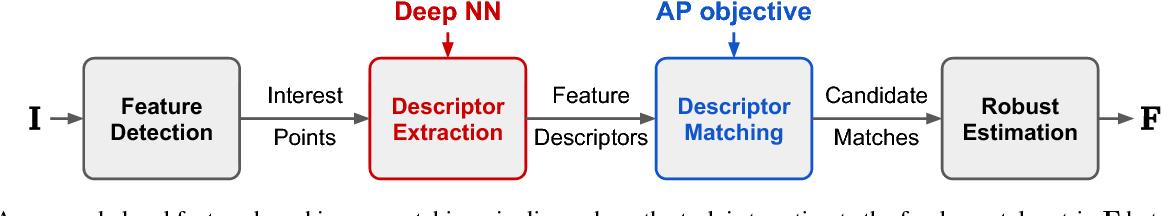 Figure 1 for Local Descriptors Optimized for Average Precision