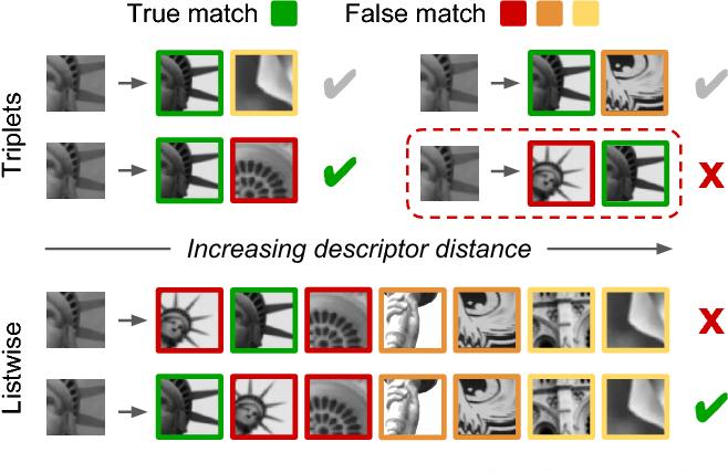 Figure 3 for Local Descriptors Optimized for Average Precision