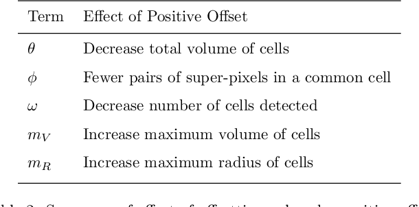 Figure 3 for Efficient Column Generation for Cell Detection and Segmentation