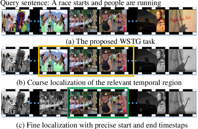 Figure 1 for Look Closer to Ground Better: Weakly-Supervised Temporal Grounding of Sentence in Video