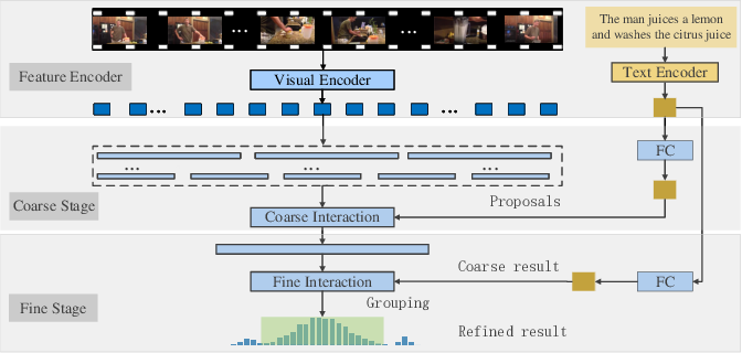 Figure 3 for Look Closer to Ground Better: Weakly-Supervised Temporal Grounding of Sentence in Video