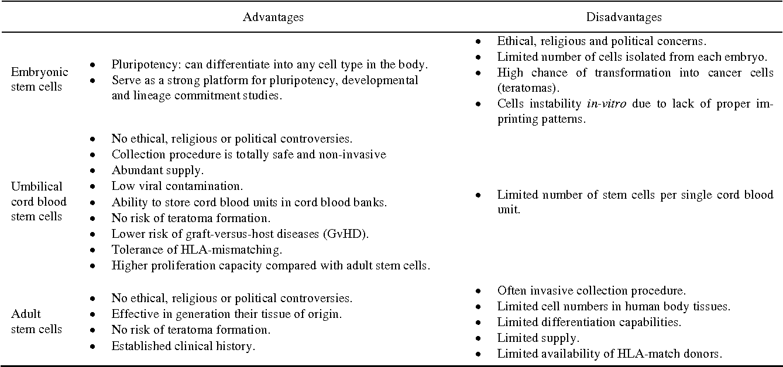 PDF] Defining Umbilical Cord Blood Stem Cells - Semantic Scholar