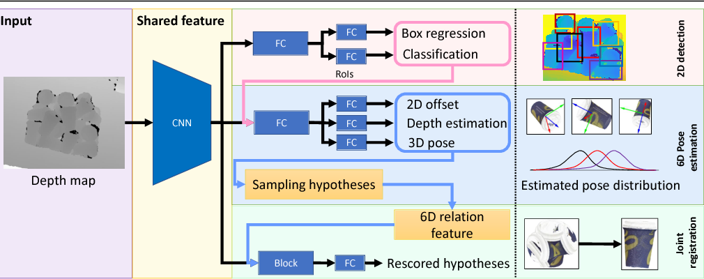 Figure 1 for Multi-Task Deep Networks for Depth-Based 6D Object Pose and Joint Registration in Crowd Scenarios