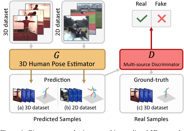 Figure 1 for 3D Human Pose Estimation in the Wild by Adversarial Learning