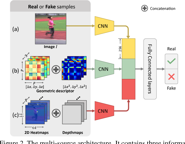 Figure 3 for 3D Human Pose Estimation in the Wild by Adversarial Learning