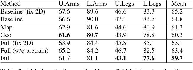 Figure 4 for 3D Human Pose Estimation in the Wild by Adversarial Learning