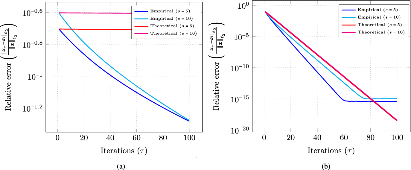 Figure 2 for Structured signal recovery from quadratic measurements: Breaking sample complexity barriers via nonconvex optimization