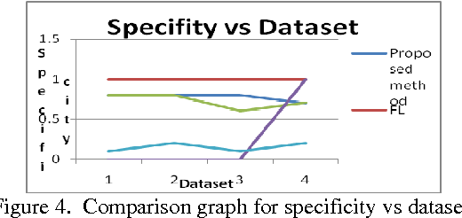Figure 1 from Gender classification in speech recognition