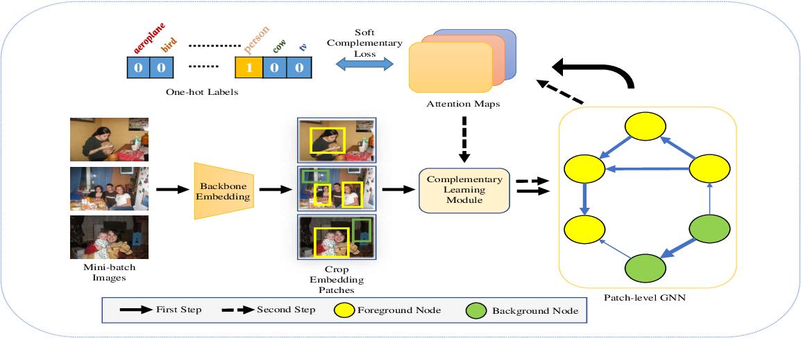 Figure 3 for Maximize the Exploration of Congeneric Semantics for Weakly Supervised Semantic Segmentation