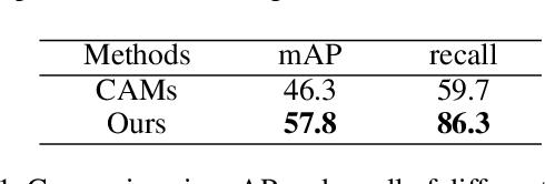 Figure 2 for Maximize the Exploration of Congeneric Semantics for Weakly Supervised Semantic Segmentation