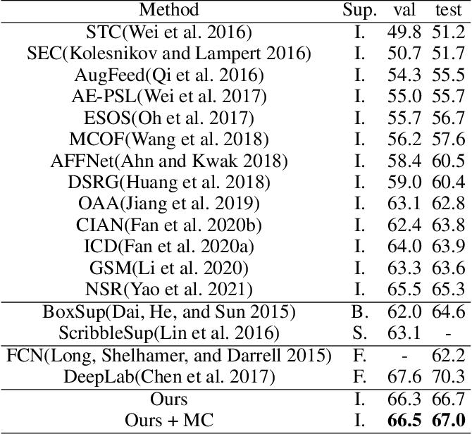 Figure 4 for Maximize the Exploration of Congeneric Semantics for Weakly Supervised Semantic Segmentation