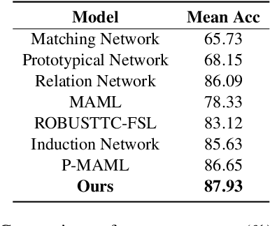 Figure 2 for Knowledge Guided Metric Learning for Few-Shot Text Classification