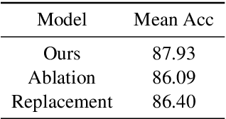 Figure 3 for Knowledge Guided Metric Learning for Few-Shot Text Classification