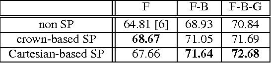 Figure 4 for Improving Spatial Codification in Semantic Segmentation
