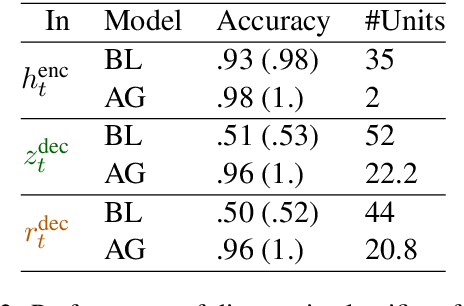 Figure 4 for On the Realization of Compositionality in Neural Networks