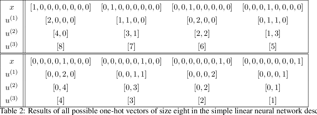 Figure 4 for Processsing Simple Geometric Attributes with Autoencoders