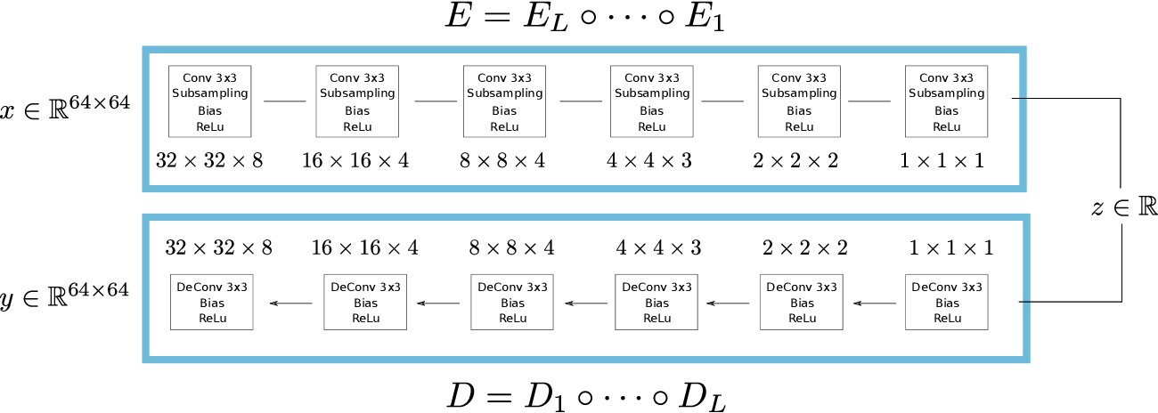 Figure 1 for Processsing Simple Geometric Attributes with Autoencoders