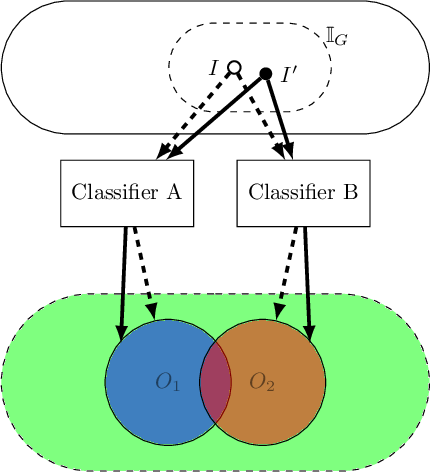 Figure 1 for Grammar Based Directed Testing of Machine Learning Systems