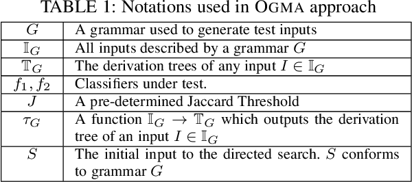 Figure 2 for Grammar Based Directed Testing of Machine Learning Systems