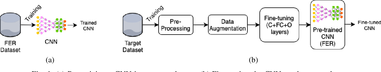 Figure 1 for Emotion Recognition Using Fusion of Audio and Video Features