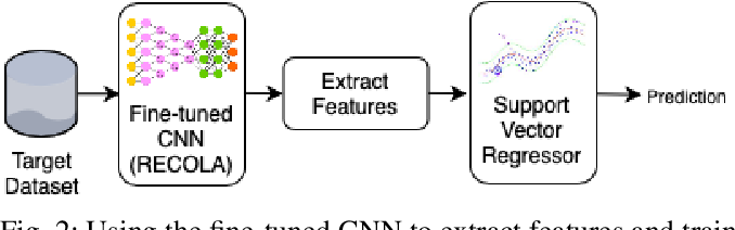 Figure 2 for Emotion Recognition Using Fusion of Audio and Video Features