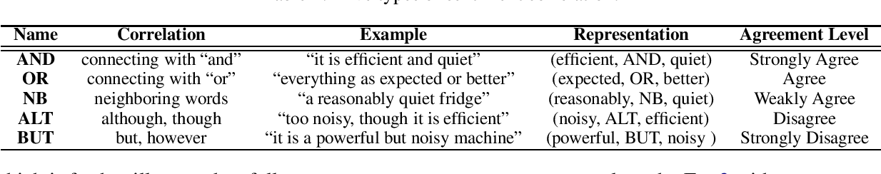 Figure 1 for Detecting Domain Polarity-Changes of Words in a Sentiment Lexicon