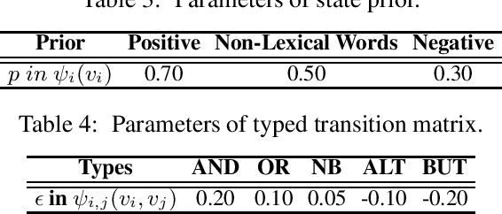 Figure 2 for Detecting Domain Polarity-Changes of Words in a Sentiment Lexicon