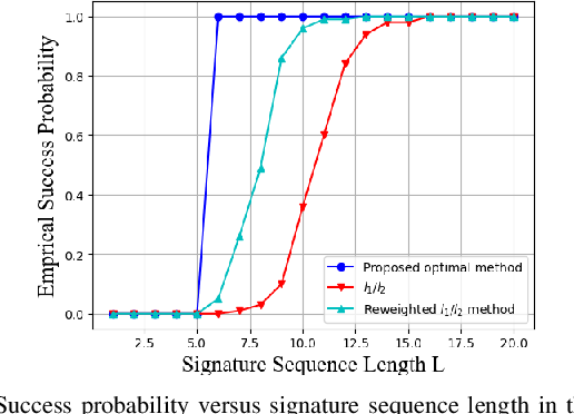 Figure 1 for Sparse Signal Processing for Massive Connectivity via Mixed-Integer Programming