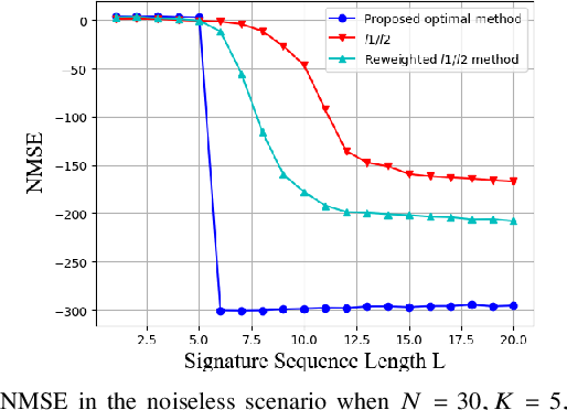 Figure 2 for Sparse Signal Processing for Massive Connectivity via Mixed-Integer Programming