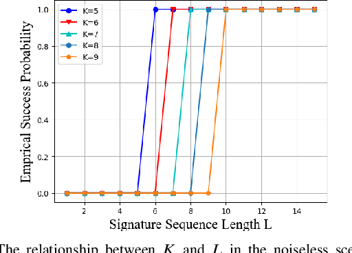 Figure 3 for Sparse Signal Processing for Massive Connectivity via Mixed-Integer Programming