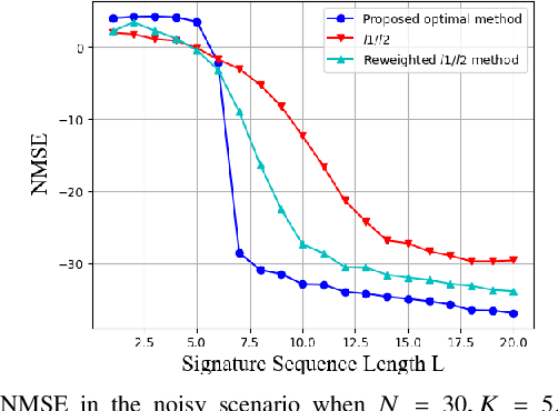 Figure 4 for Sparse Signal Processing for Massive Connectivity via Mixed-Integer Programming