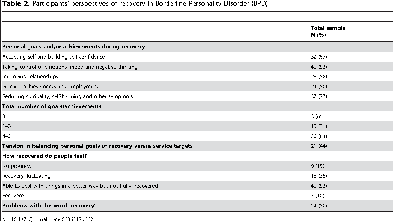 Table 2 from Recovery in Borderline Personality Disorder