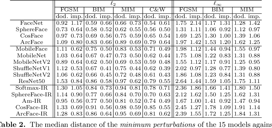 Figure 4 for Delving into the Adversarial Robustness on Face Recognition