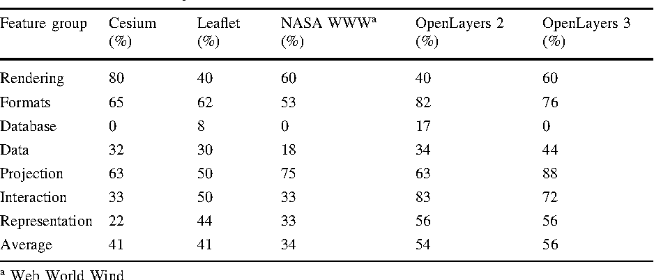 Table 7 from Applicability of open-source web mapping libraries for