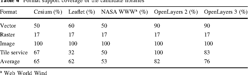 Table 4 from Applicability of open-source web mapping libraries for