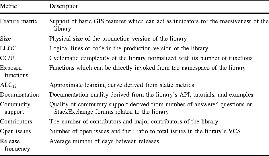 Table 1 from Applicability of open-source web mapping libraries for